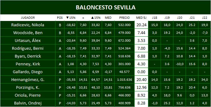 Plantilla Baloncesto Sevilla
