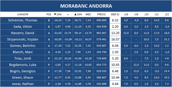 Plantilla Morabanc Andorra