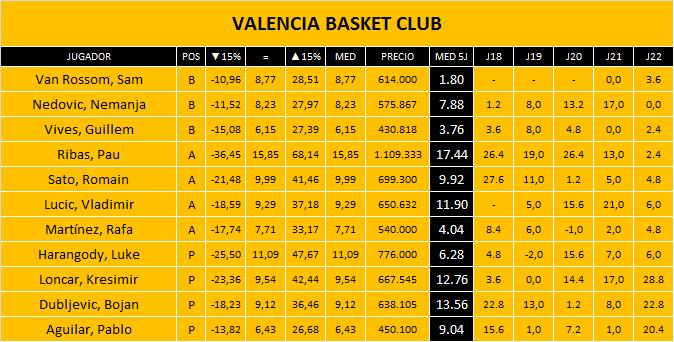 Plantilla Valencia