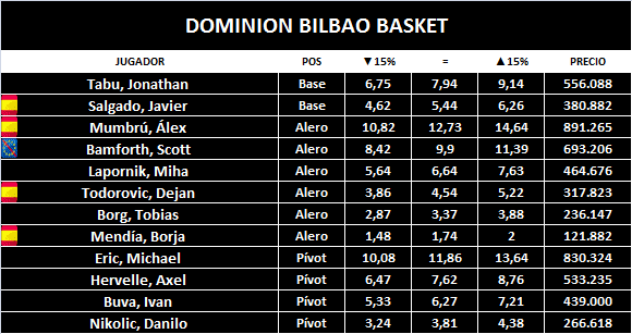 dominion-bilbao-basket