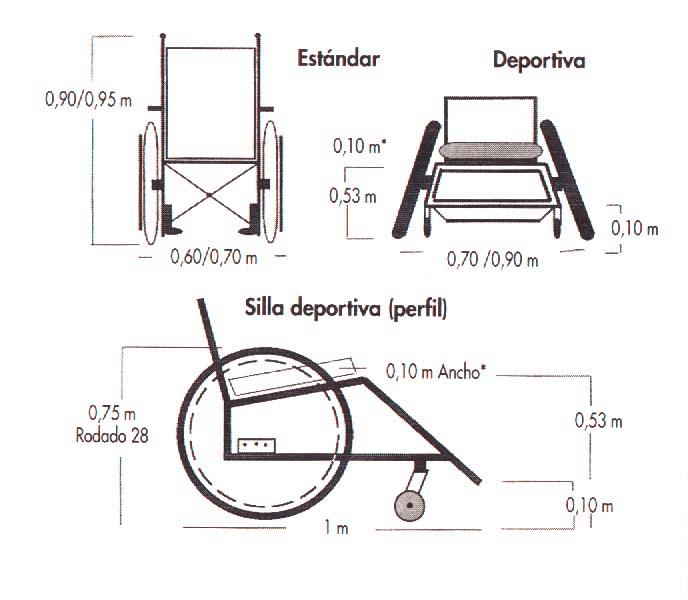 Dibujo diferenciando una silla de ruedas estándar a una deportiva