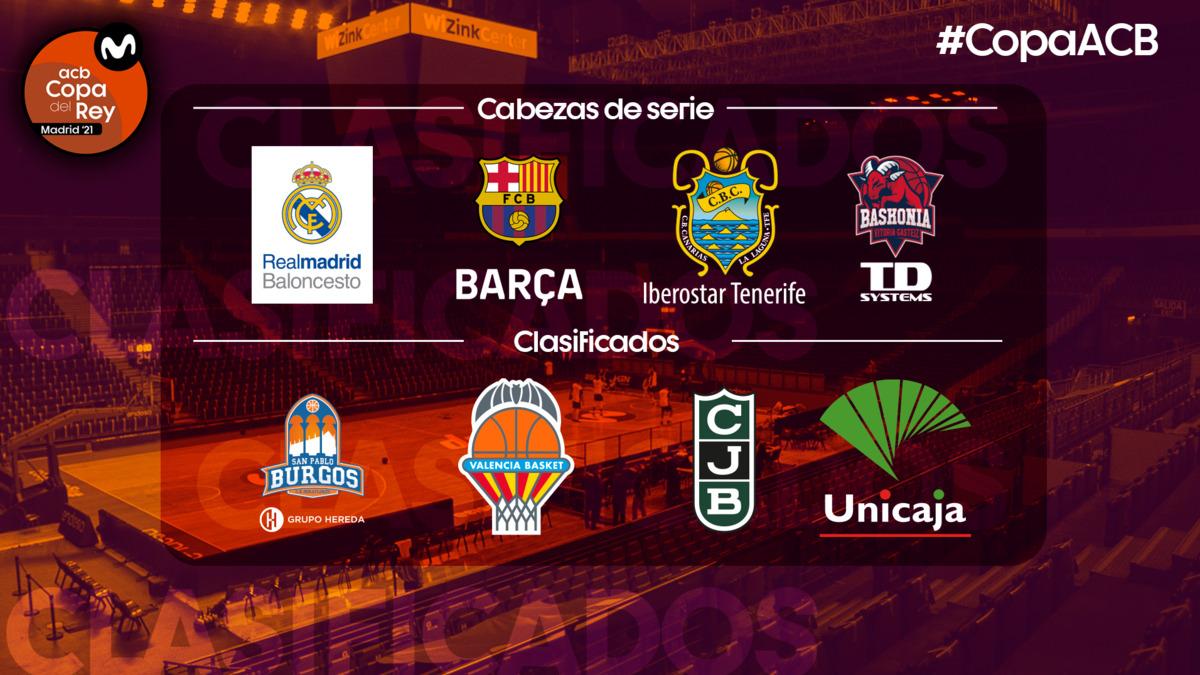 Estos son los 8 clasificados para la Copa del Rey 2021 ...