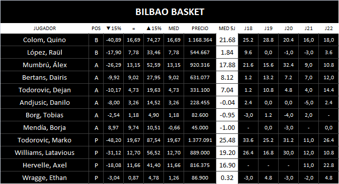 Plantilla Bilbao Basket