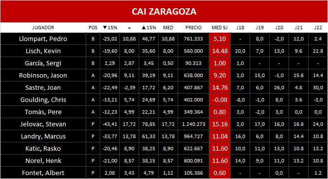 Plantilla CAI Zaragoza