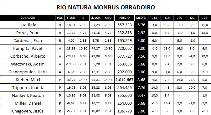 Plantilla Rio Natura Monbus