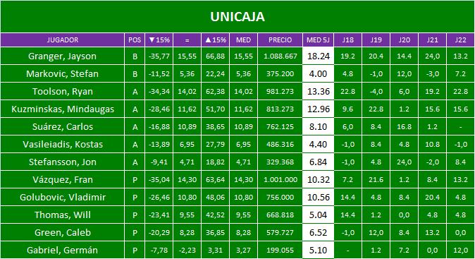 Plantilla Unicaja