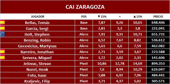 cai-zaragoza
