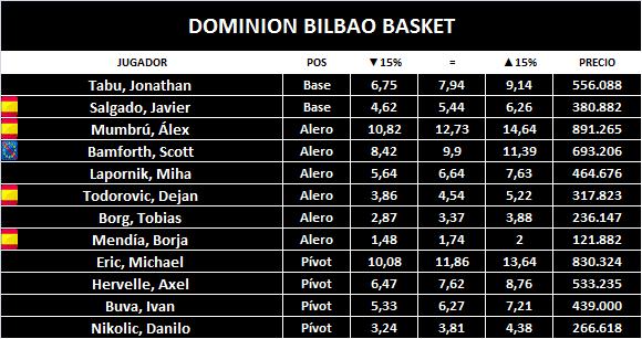 dominion-bilbao-basket