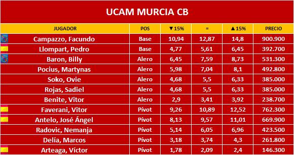 ucam-murcia-cb