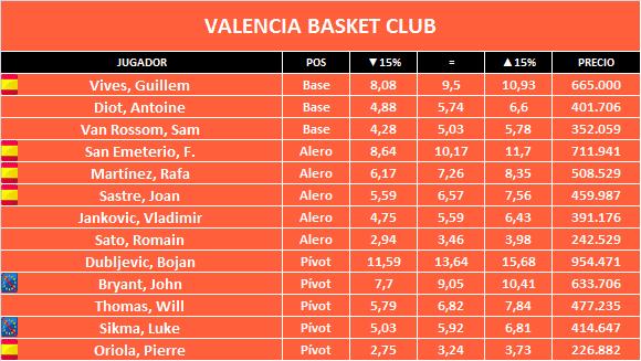 valencia-basket-club