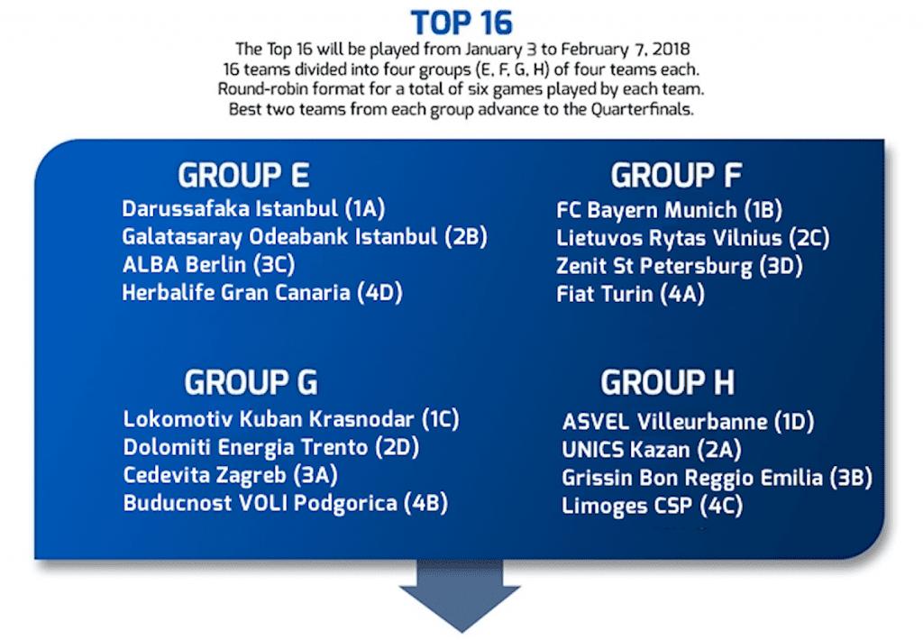 Calendario Eurocup.Definido El Calendario Del Top16 De La Eurocup Piratas Del
