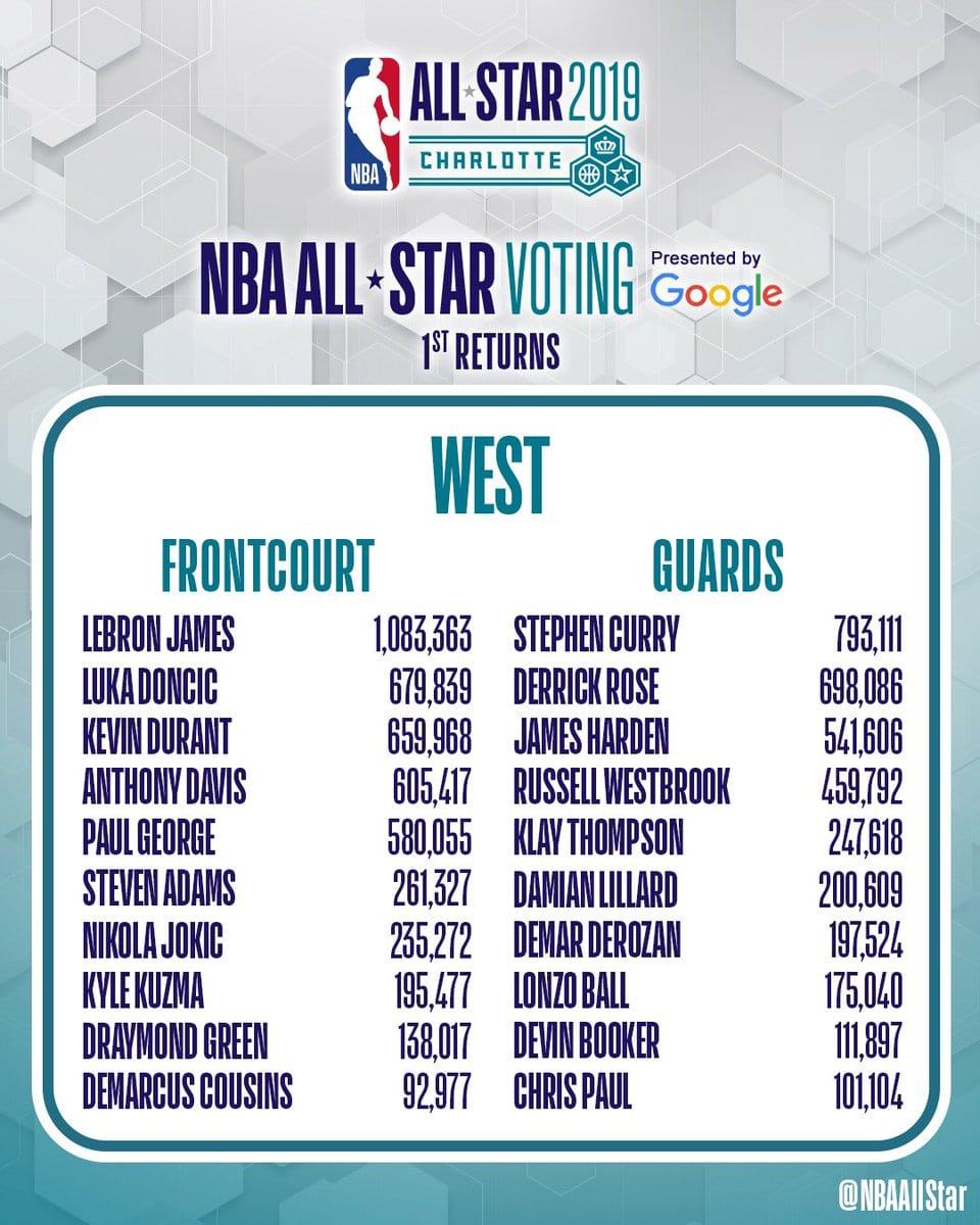 LeBron James lidera votaciones para el All-Star Game 2019